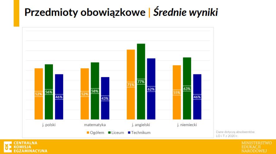Średnie wyniki maturalne z przedmiotów obowiązkowych / CKE /