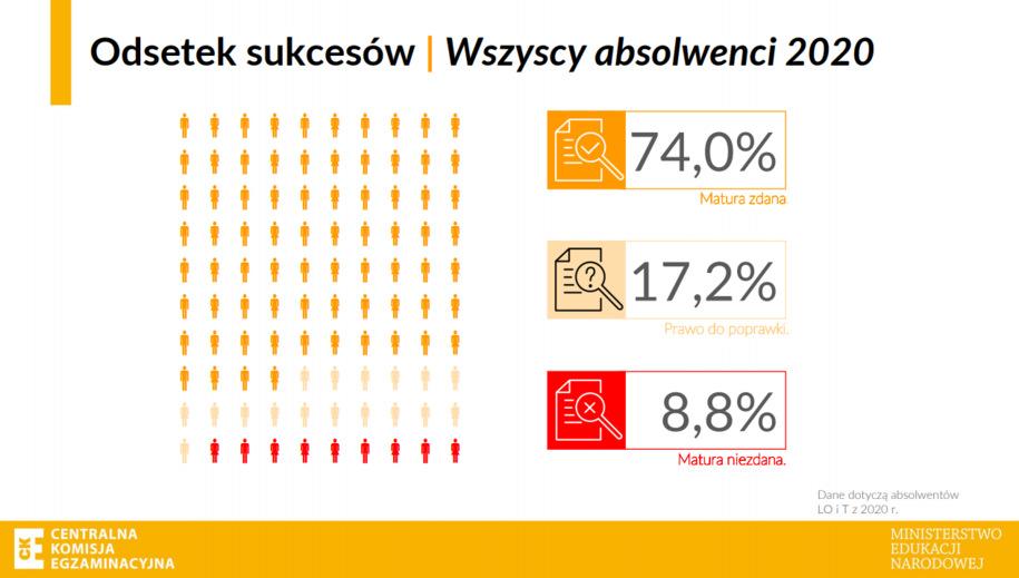 74 proc. Maturzystów zdało maturę / CKE /
